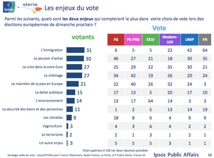 enjeux vote  mai 2014